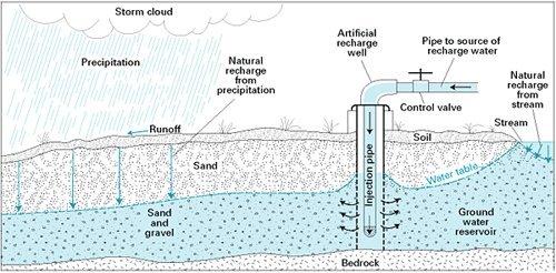 восполнение подземных вод