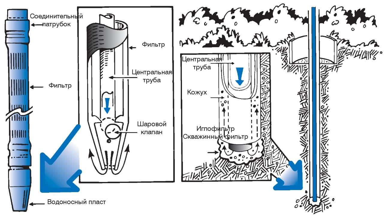 «Промывной» или забитый с подмывом колодец