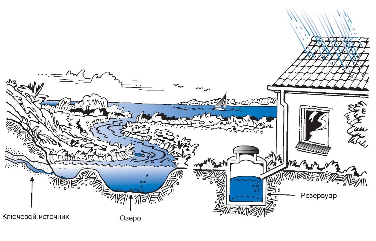 Другие источники воды