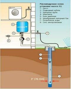 Подключение скважин