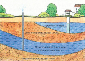 Водоносный горизонт