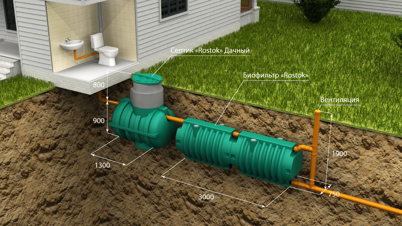Септик для загородного дома из пластика